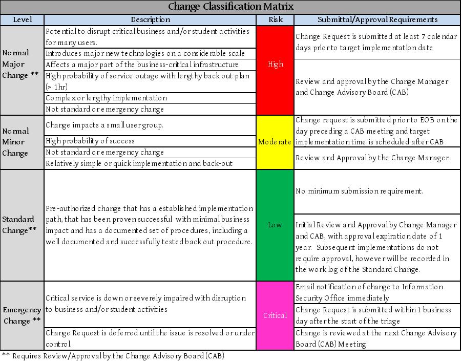 Change Management University Policies Confluence